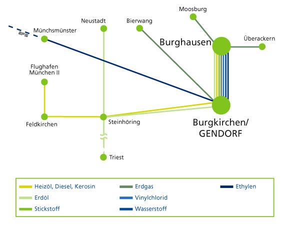 Pipelines wie die EPS sind die Lebensadern der chemischen Industrie.
